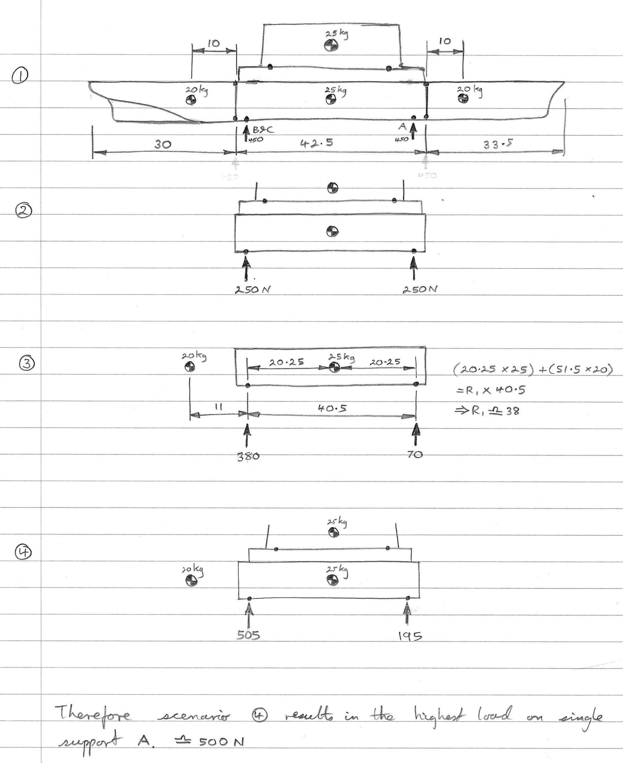 Assembly scenarios